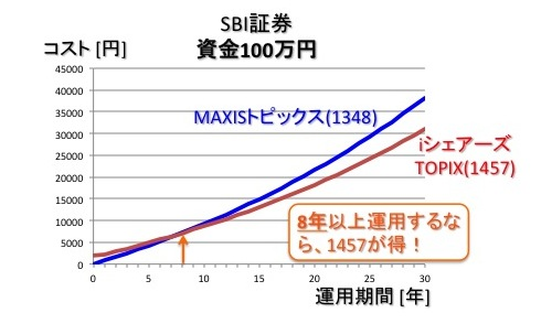SBI証券でiシェアーズTOPIX ETF(1475)を売買した時のMAXISトピックス上場投信(1348)のコスト比較(投資金額:100万円)