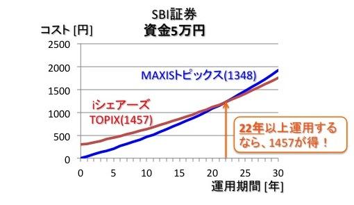 SBI証券でiシェアーズTOPIX ETF(1475)を売買した時のMAXISトピックス上場投信(1348)のコスト比較(投資金額:5万円)
