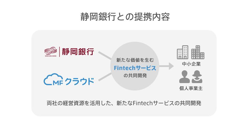 静岡銀行・マネーフォワード業務提携発表|Fintech