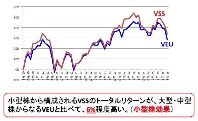 VEUとVSSの過去5年間のパフォーマンス推移
