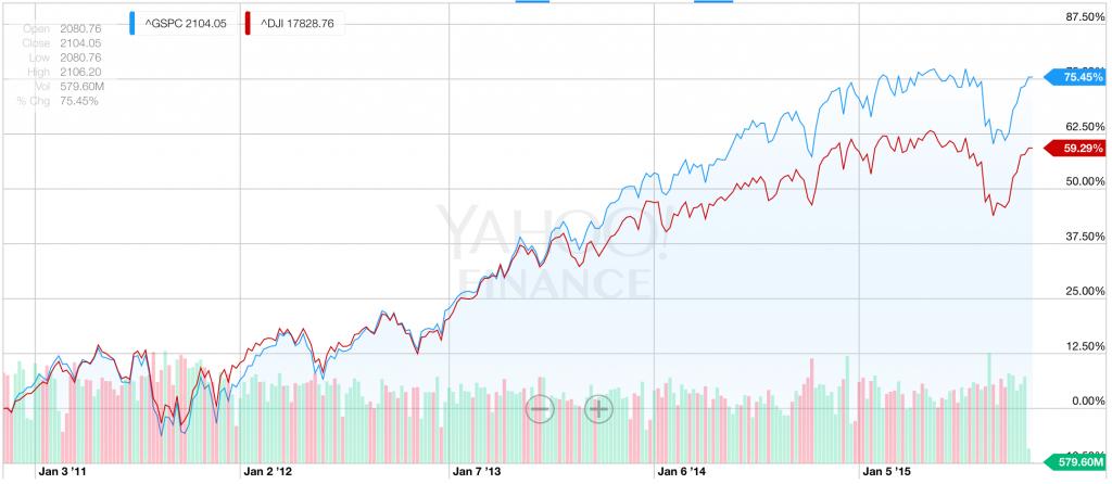 過去5年間のS&P500とNYダウのパフォーマンス比較