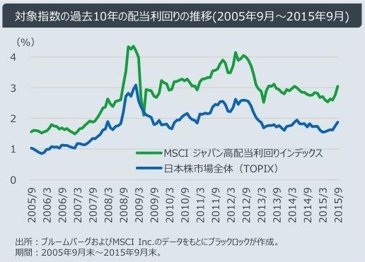 TOPIXとMSCIジャパン高配当利回り指数の配当利回り比較