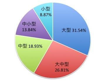 FTSE欧州先進国オールキャップ・インデックスの株式種類