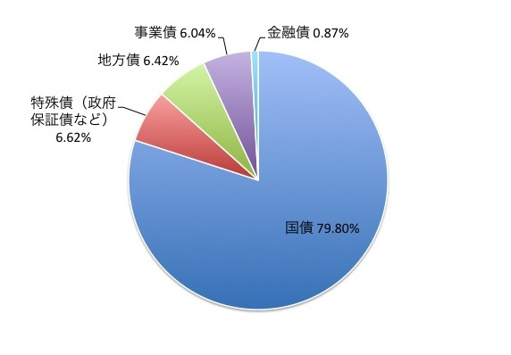 インデックスファンド日本債券(1年決算型)の資産・種類別構成比