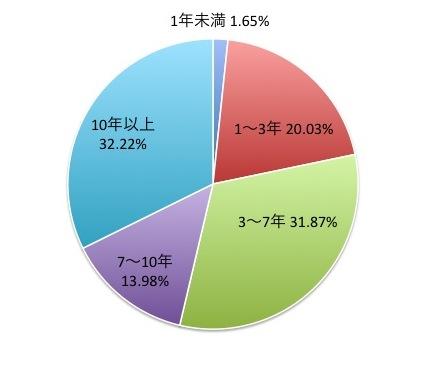 インデックスファンド日本債券(1年決算型)の残存年別構成比