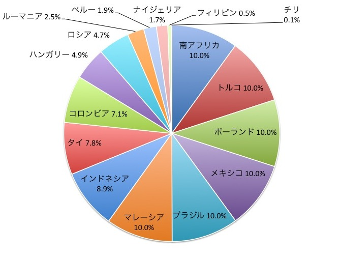 JPモルガンEMBIグローバル・ディバーシファイドの国別構成比