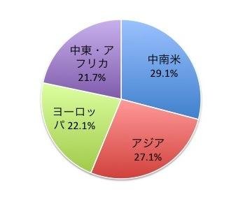 JPモルガンEMBIグローバル・ディバーシファイドの地域別構成比