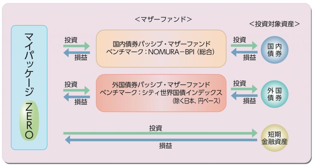 三井住友・DC年金バランスゼロ(債券型)のファンド設計