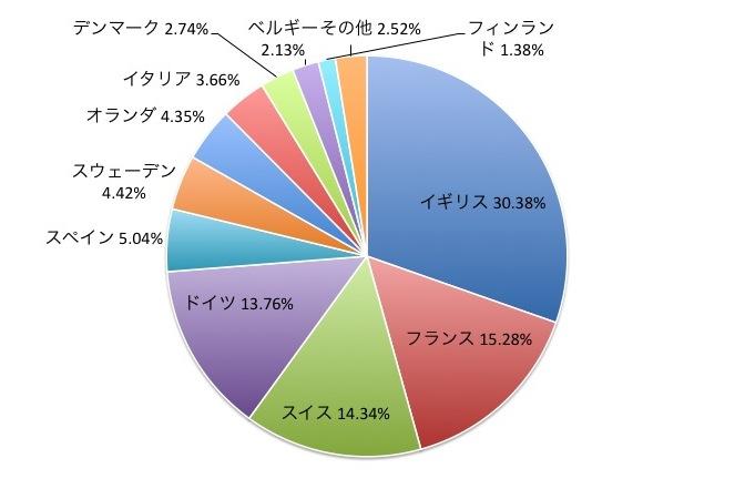 MSCIヨーロッパ指数(インデックス)の国別構成比