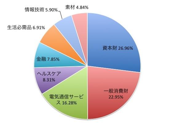 MSCIジャパン高配当利回りインデックスの業種別構成比
