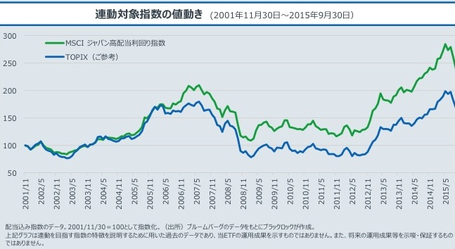 MSCIジャパン高配当利回りインデックス