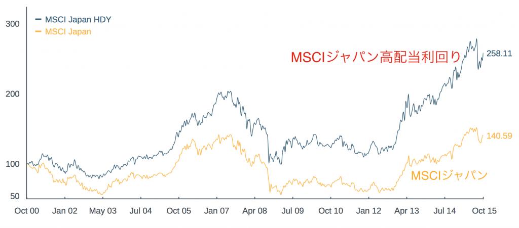 MSCIジャパンとMSCIジャパン高配当利回りのパフォーマンス比較
