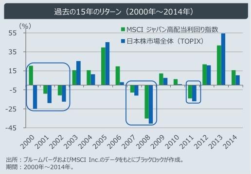 TOPIXとMSCIジャパン高配当利回りインデックスの年毎のリターン比較