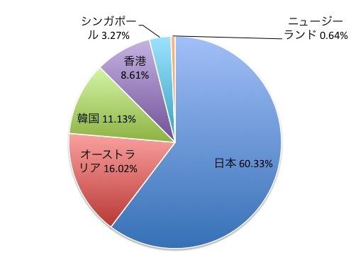 FTSEアジアパシフィック先進国オールキャップ・インデックスの国別構成比