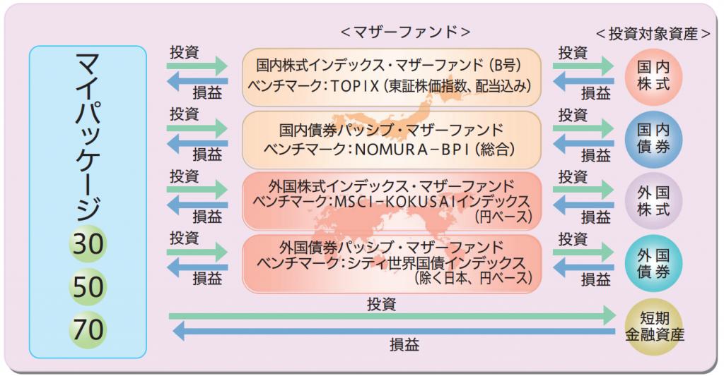 三井住友・DC年金バランスファンド(マイパッケージ)設計