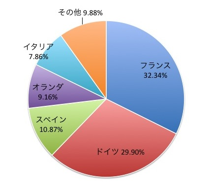 MSCI EMUインデックスの国別構成比