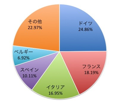 MSCI EMU小型株インデックスの国別構成比