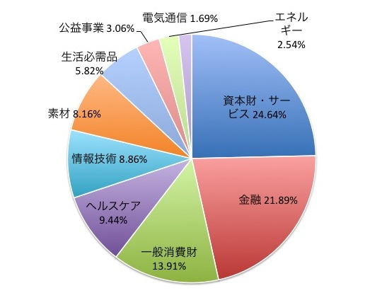 MSCI EMU小型株インデックスの業種別構成比
