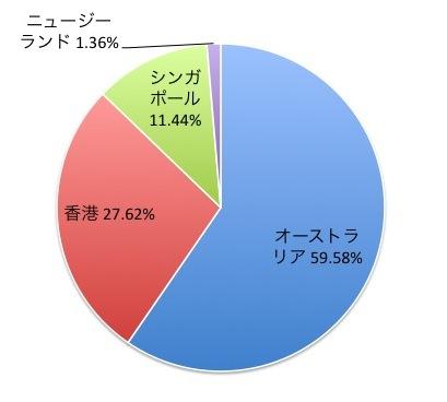 MSCIパシフィック(除く日本)インデックスの国別構成比