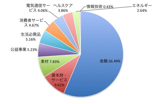 MSCIパシフィック(除く日本)インデックスの業種別構成比