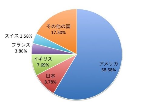 MSCIワールドインデックスの国別構成比