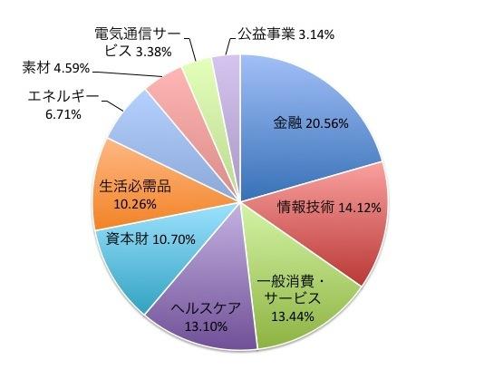MSCIワールドインデックスの業種別構成比