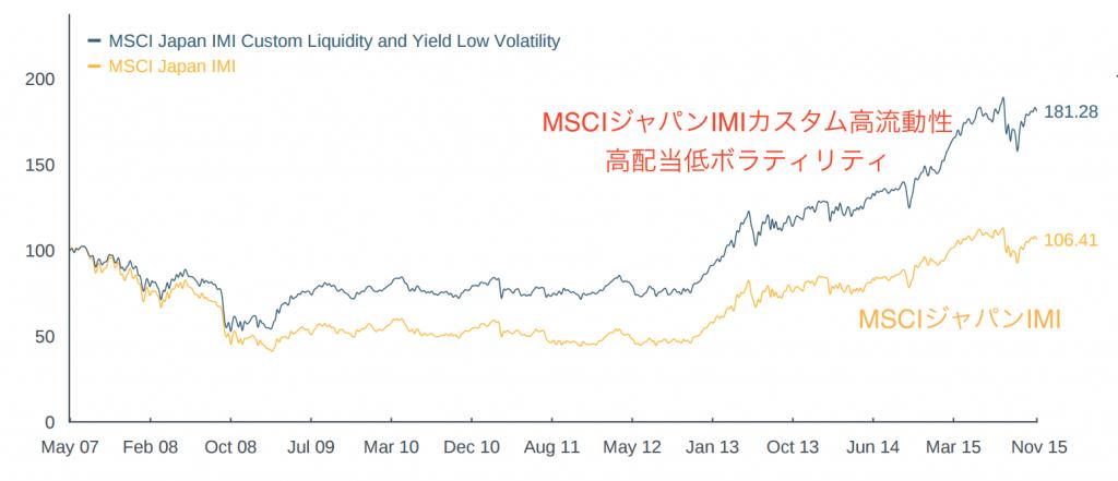 MSCIジャパンIMIカスタム高流動性高利回り低ボラティリティとMSCIジャパンIMIのパフォーマンス比較