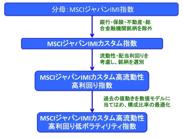 MSCIジャパンIMIカスタム高流動性高利回り低ボラティリティ指数の銘柄選別・最適化法
