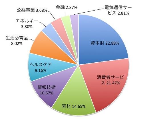 上場高配当低ボラ(1399)の業種別構成比