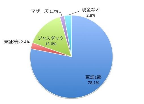 中小型成長株ファンド(ネクストジャパン)の市場規模別構成比