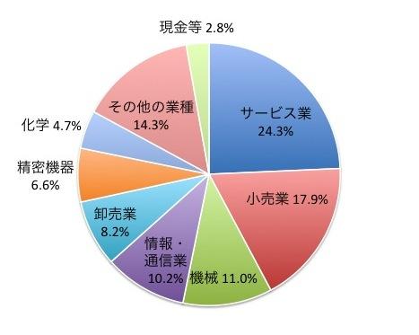 中小型成長株ファンド(ネクストジャパン)の業種別構成比