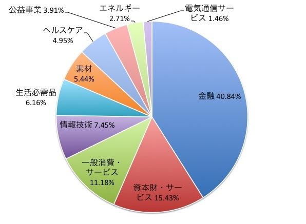 CSI300指数の業種別構成比