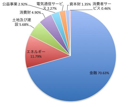 ハンセン中国企業株指数(H株指数)の業種別構成比