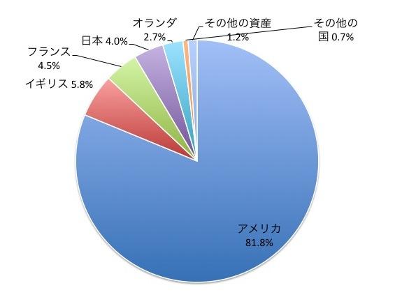 iTrustバイオの国別構成比