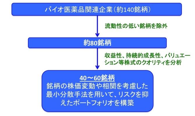 iTrustバイオの銘柄選別・ポートフォリオ構築法