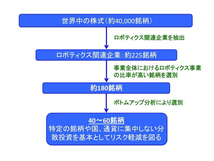 iTrustロボの銘柄選別・ポートフォリオ構築