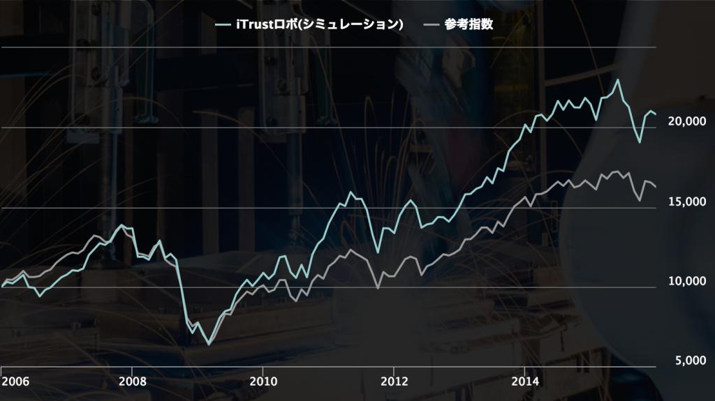 iTrustロボと参考指数「MSCIオール・カントリー・ワールド・インデックス」のパフォーマンス比較