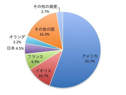 iTrust世界株式の国別構成比