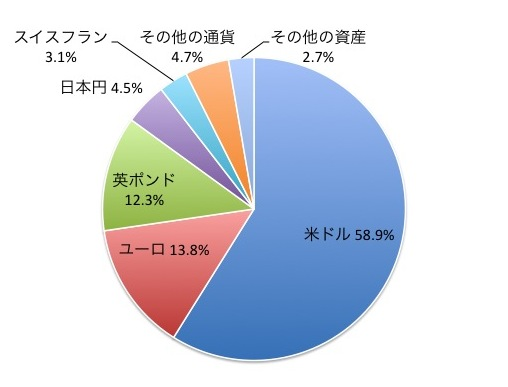 iTrust世界株式の通貨別構成比