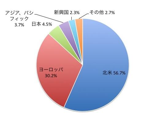 iTrust世界株式の地域別構成比