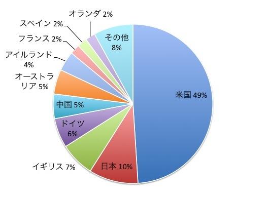 ノーロード世界株式トップフォーカスの国別構成比