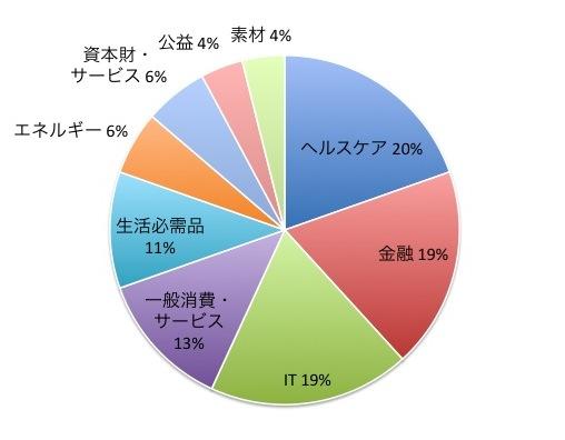 ノーロード世界株式トップフォーカスの業種別構成比