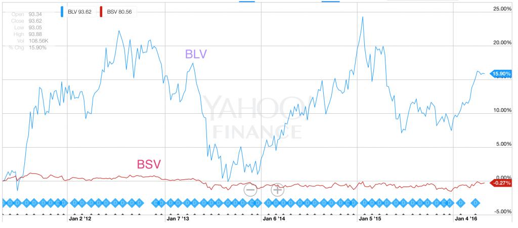 BLVとBSVのパフォーマンス比較:BSVのリスクが圧倒的に低い