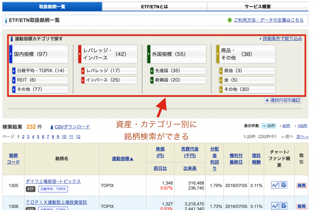 SBI証券のETF/ETN検索画面【リニューアル版】