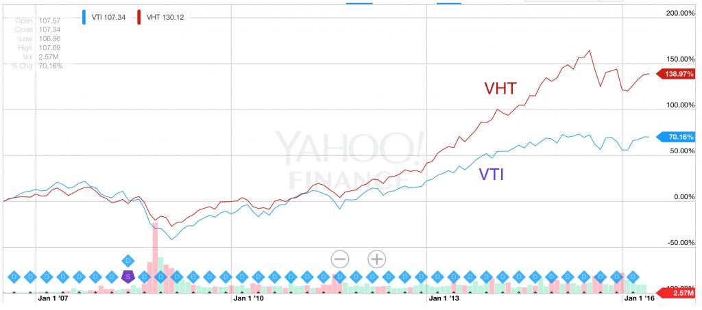 VTIとVHTのパフォーマンス比較