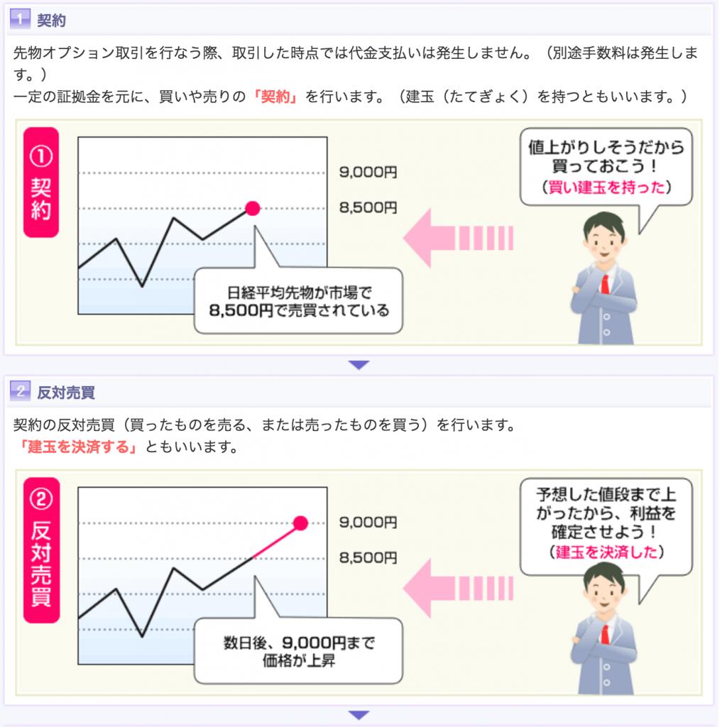 先物取引の概念図