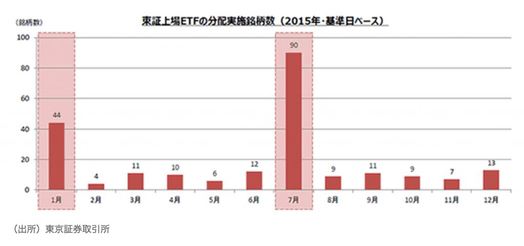 東証上場ETFの分配金実施銘柄数(月別)